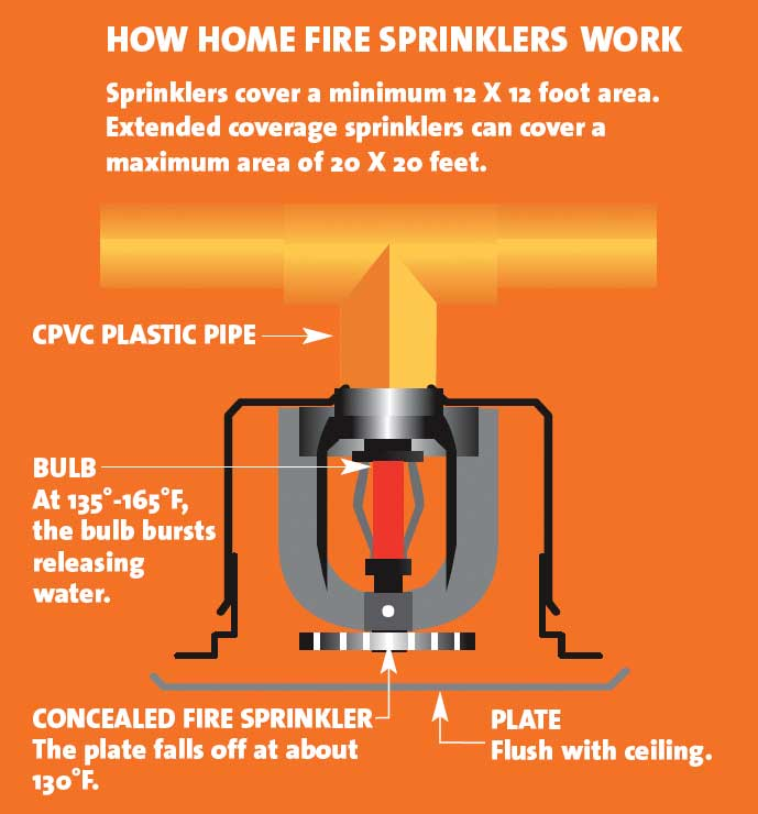 fire sprinkler essay answers